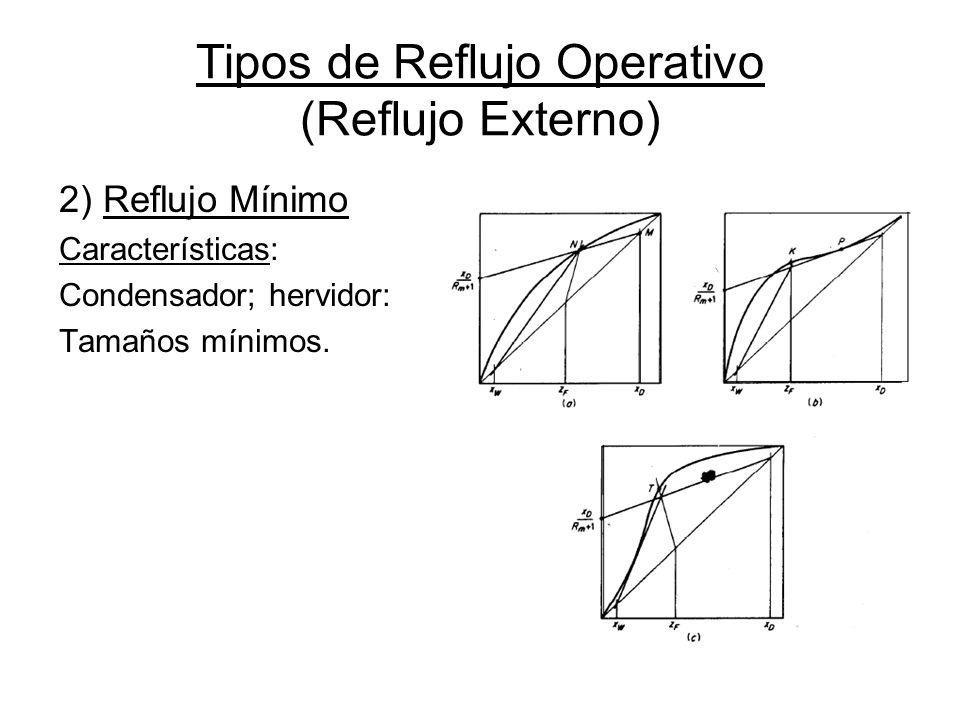 Tipos de Reflujo Operativo (Reflujo Externo)