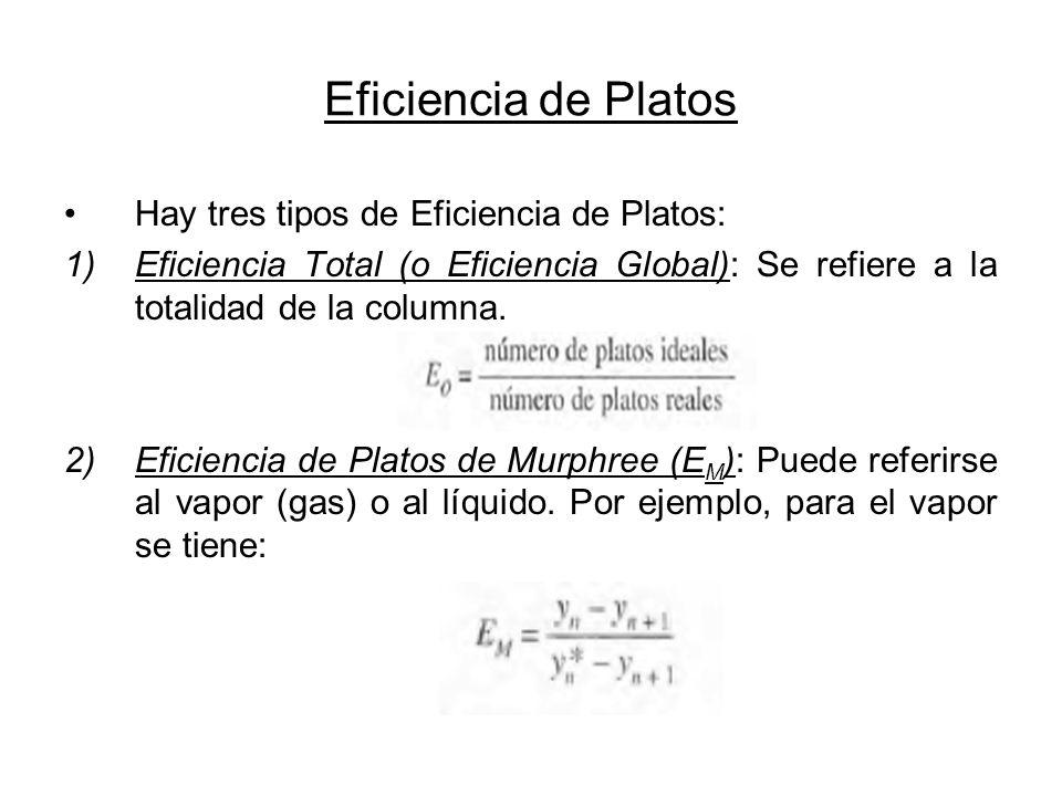 Eficiencia de Platos Hay tres tipos de Eficiencia de Platos: