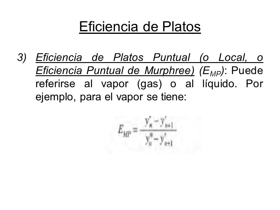Eficiencia de Platos