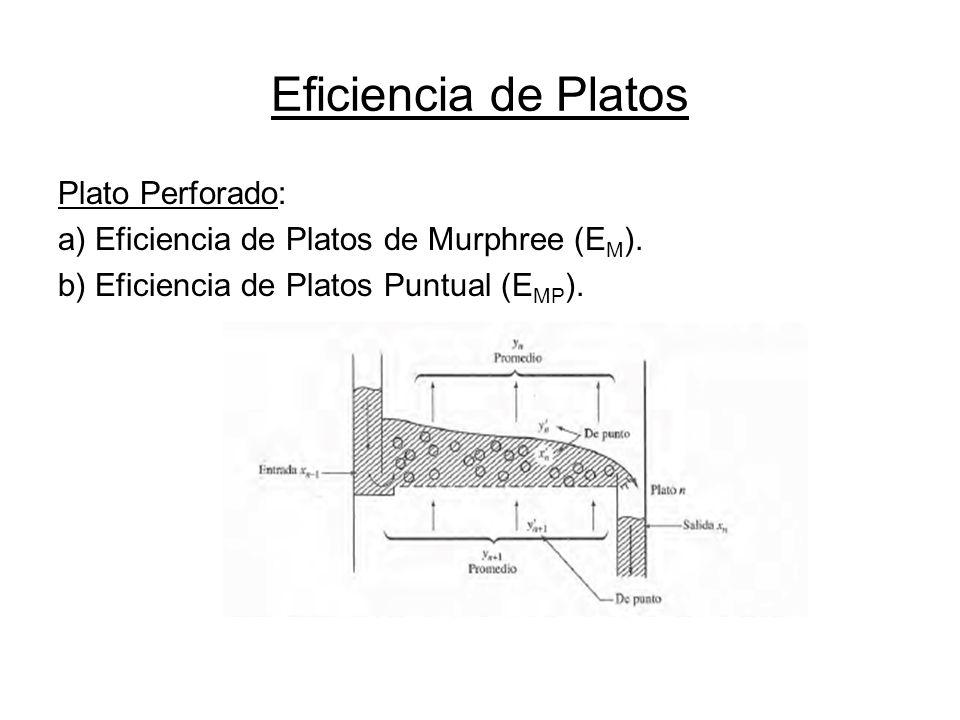 Eficiencia de Platos Plato Perforado: