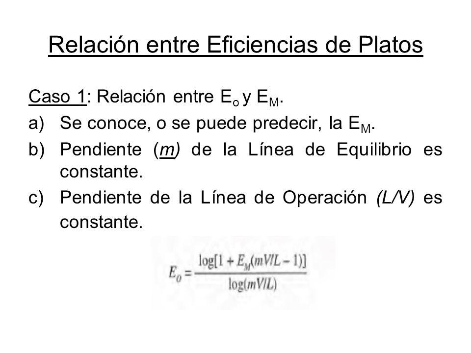 Relación entre Eficiencias de Platos