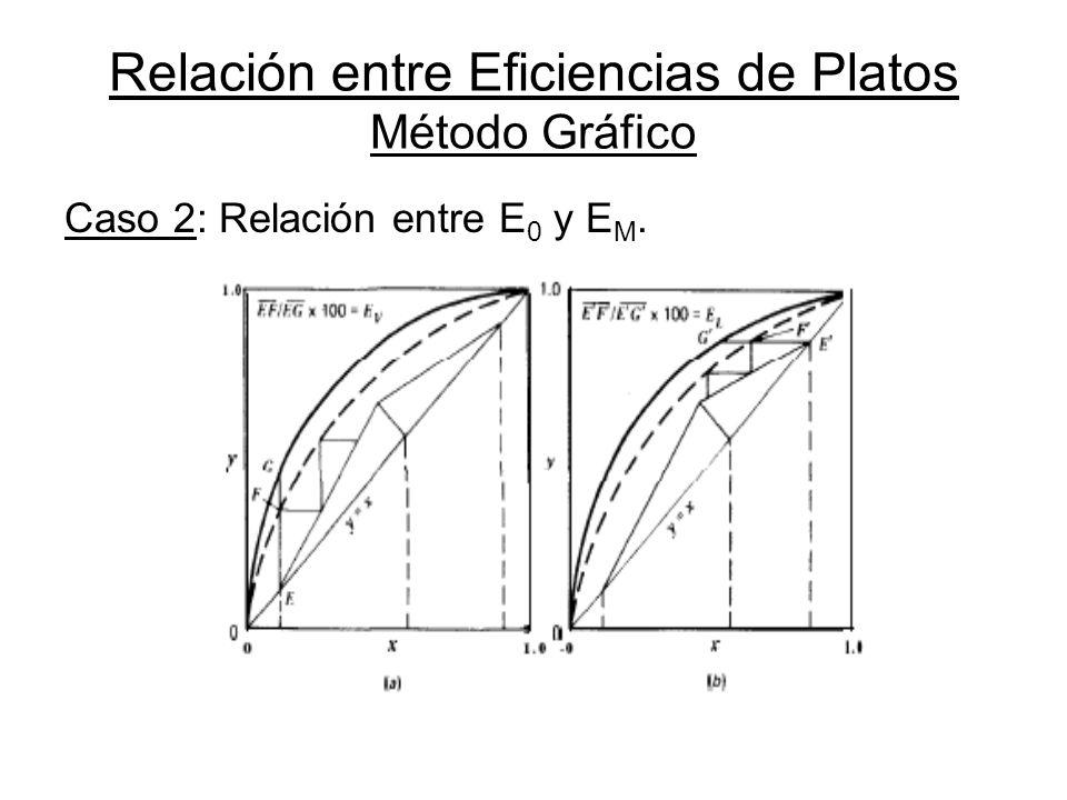 Relación entre Eficiencias de Platos Método Gráfico