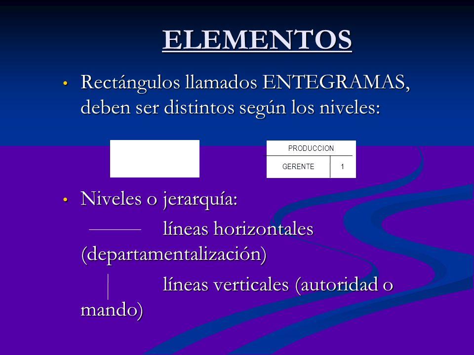 ELEMENTOS Rectángulos llamados ENTEGRAMAS, deben ser distintos según los niveles: Niveles o jerarquía:
