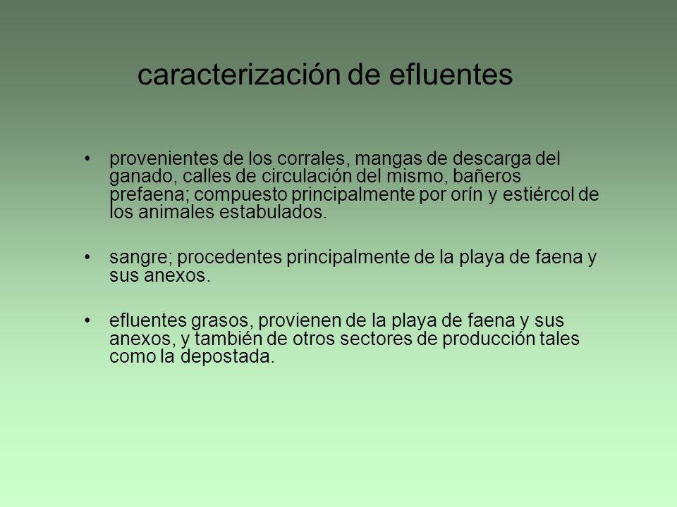 caracterización de efluentes