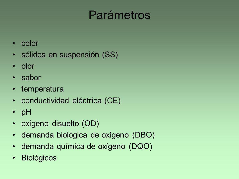 Parámetros color sólidos en suspensión (SS) olor sabor temperatura