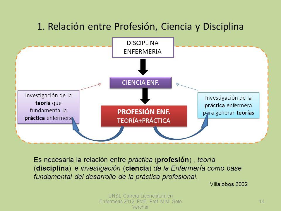 1. Relación entre Profesión, Ciencia y Disciplina