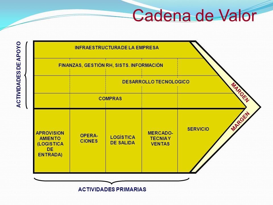 APROVISIONAMIENTO (LOGISTICA DE ENTRADA) MERCADO-TECNIA Y VENTAS