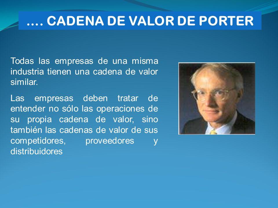 …. CADENA DE VALOR DE PORTER
