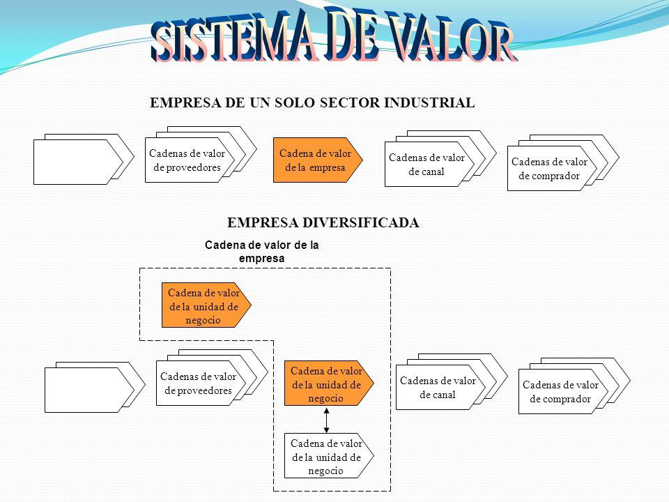 SISTEMA DE VALOR EMPRESA DE UN SOLO SECTOR INDUSTRIAL