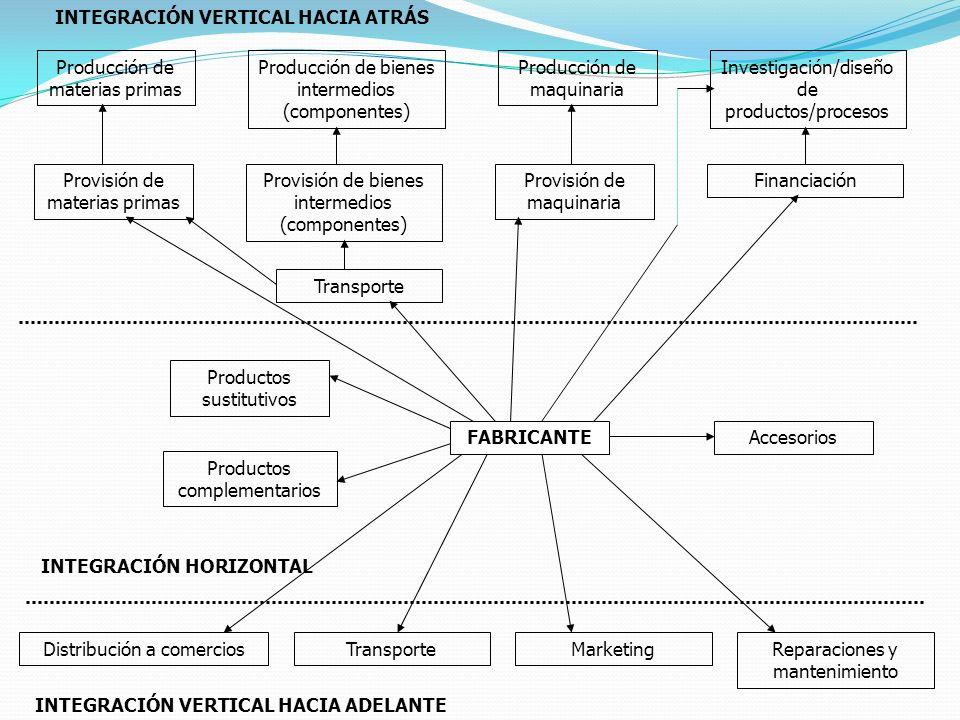 INTEGRACIÓN VERTICAL HACIA ATRÁS