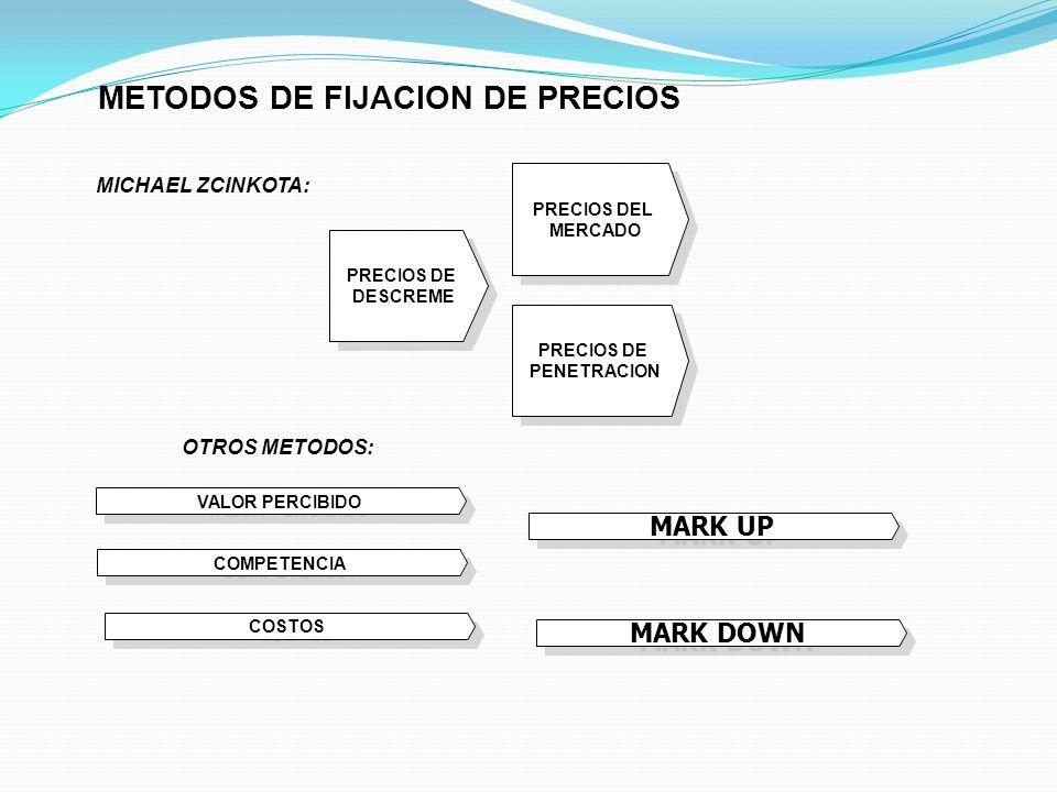 METODOS DE FIJACION DE PRECIOS