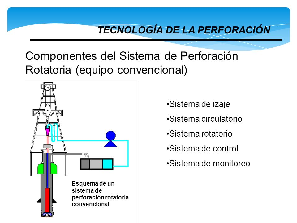 Componentes del Sistema de Perforación Rotatoria (equipo convencional)