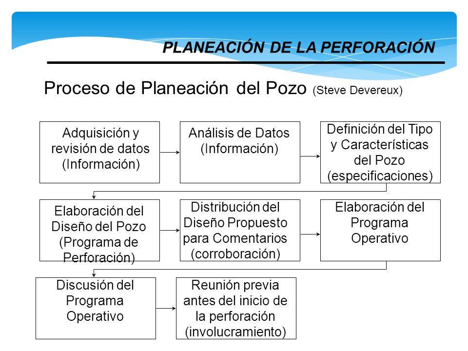 Proceso de Planeación del Pozo (Steve Devereux)