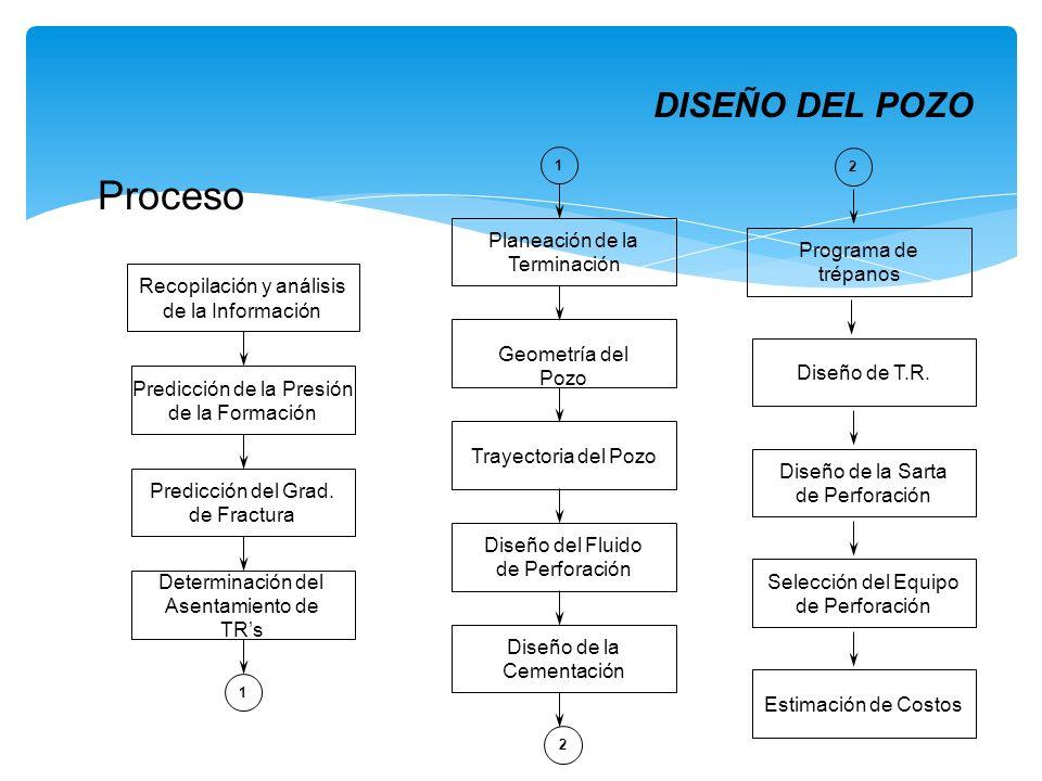 Proceso DISEÑO DEL POZO Planeación de la Terminación Programa de