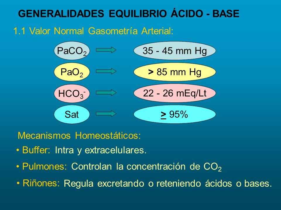 GENERALIDADES EQUILIBRIO ÁCIDO - BASE