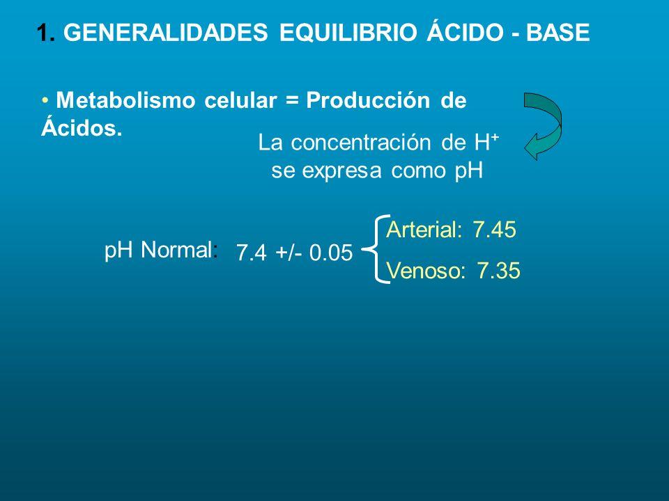 1. GENERALIDADES EQUILIBRIO ÁCIDO - BASE