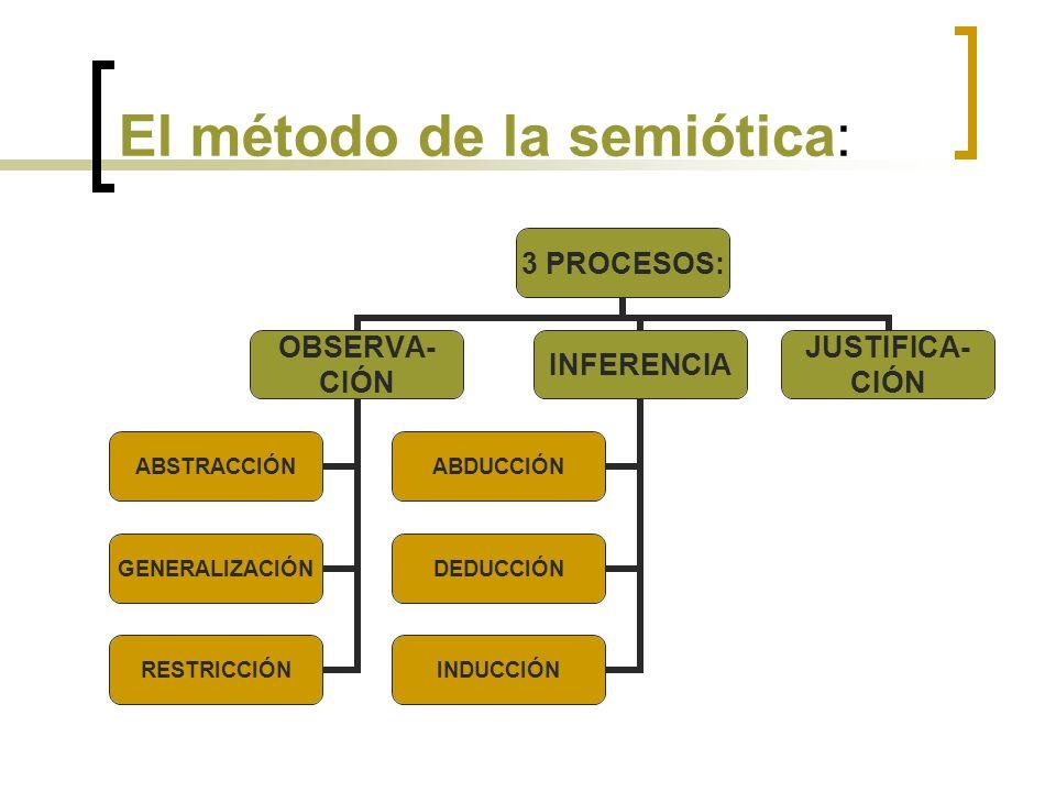 El método de la semiótica: