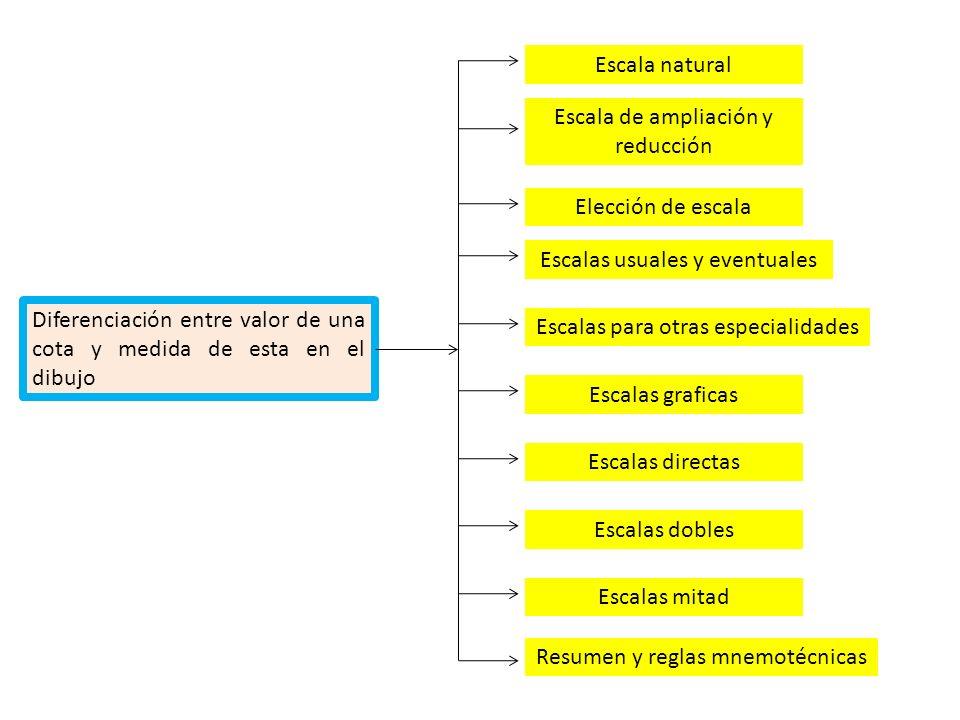 Escala de ampliación y reducción