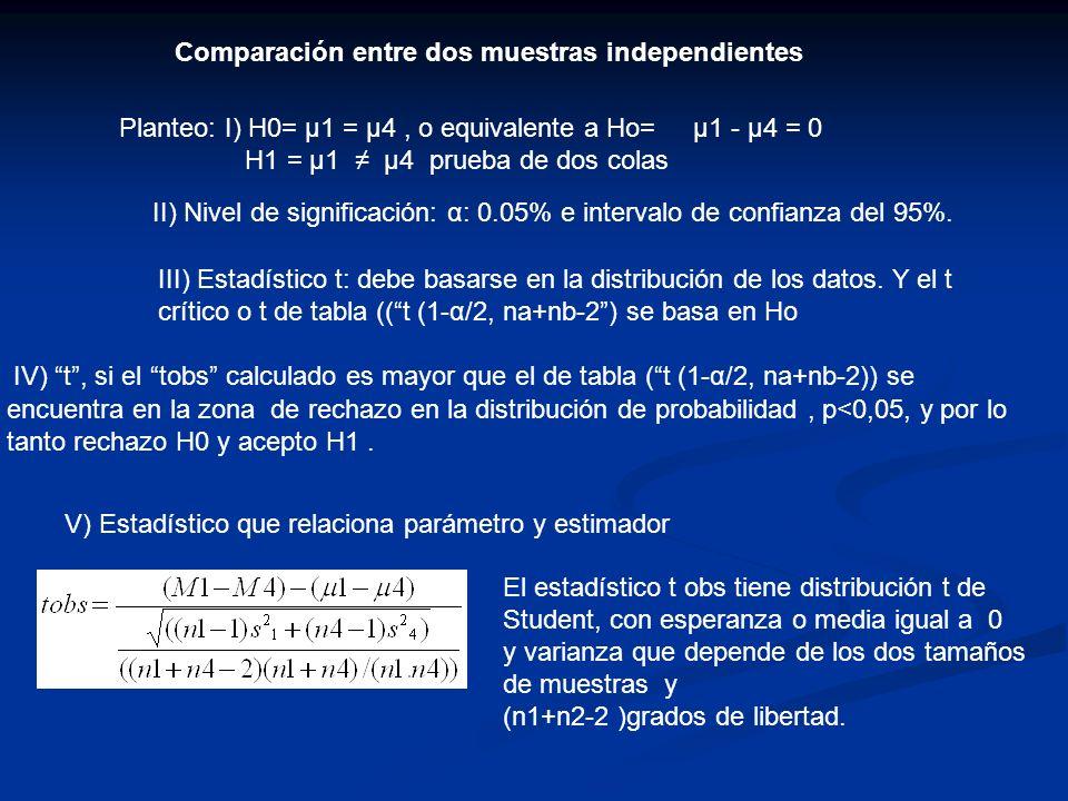 Comparación entre dos muestras independientes