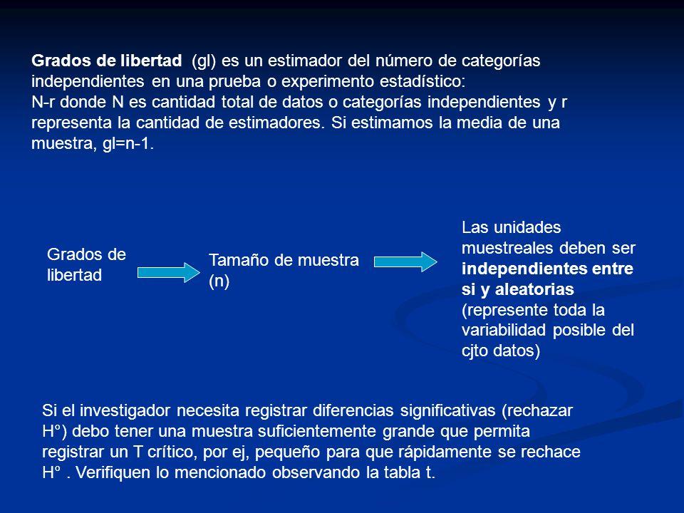 Grados de libertad (gl) es un estimador del número de categorías independientes en una prueba o experimento estadístico: