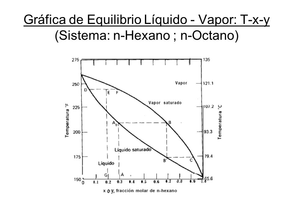 Gráfica de Equilibrio Líquido - Vapor: T-x-y (Sistema: n-Hexano ; n-Octano)