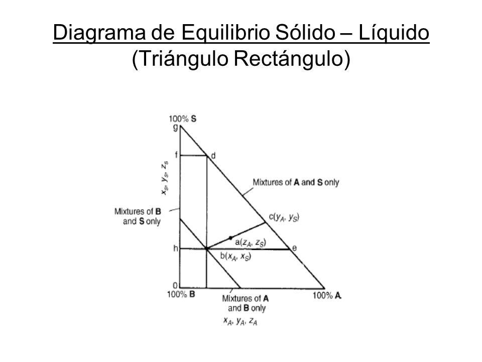 Diagrama de Equilibrio Sólido – Líquido (Triángulo Rectángulo)