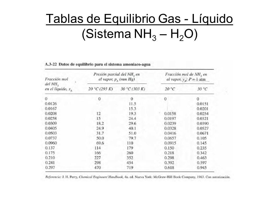 Tablas de Equilibrio Gas - Líquido (Sistema NH3 – H2O)