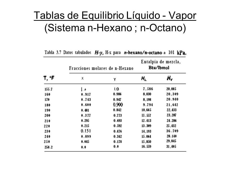 Tablas de Equilibrio Líquido - Vapor (Sistema n-Hexano ; n-Octano)
