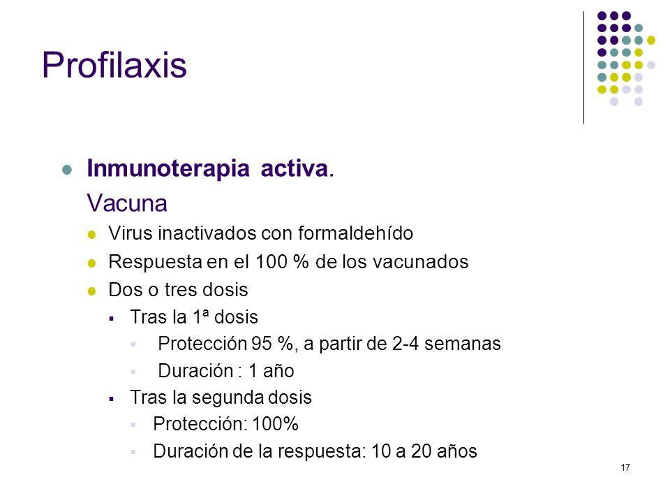 Profilaxis Inmunoterapia activa. Vacuna