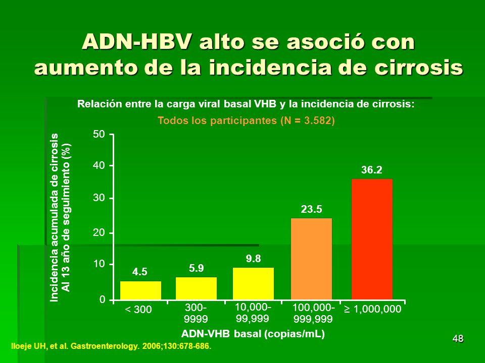 ADN-HBV alto se asoció con aumento de la incidencia de cirrosis