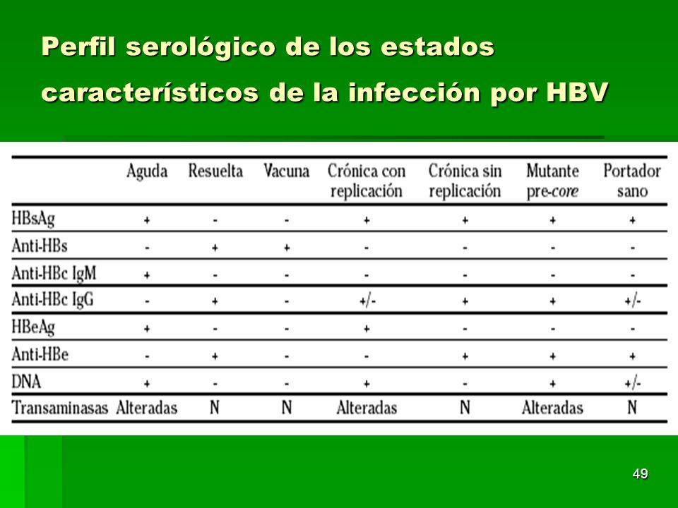 Perfil serológico de los estados característicos de la infección por HBV