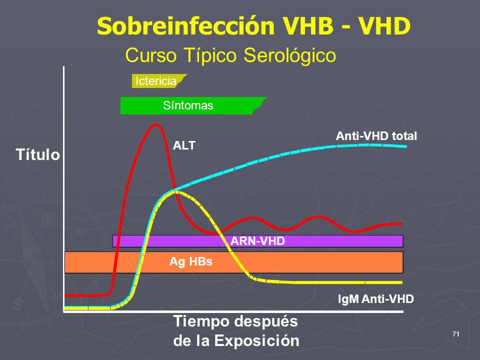 Sobreinfección VHB - VHD