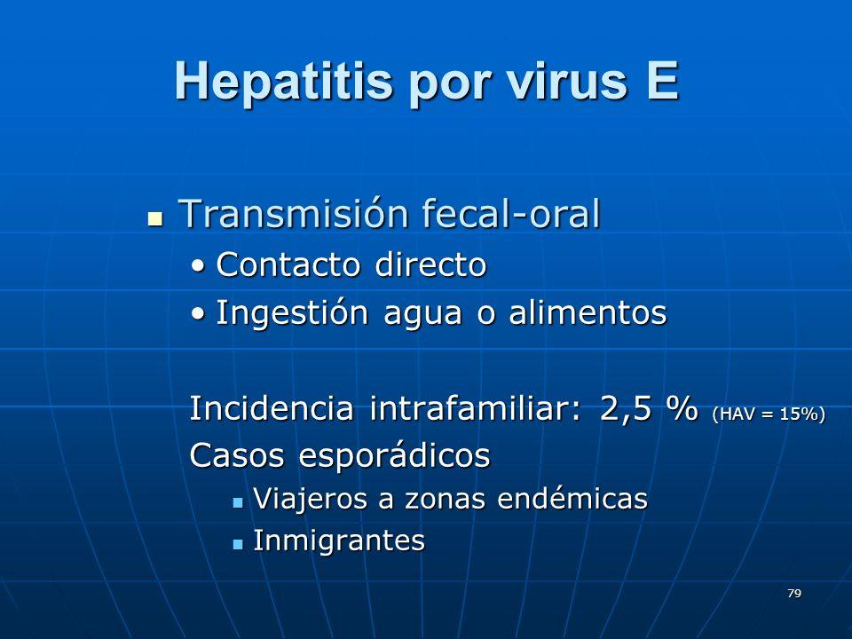 Hepatitis por virus E Transmisión fecal-oral Contacto directo