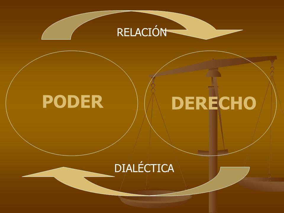 RELACIÓN PODER DERECHO DIALÉCTICA