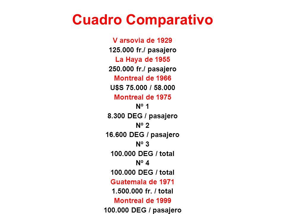 Cuadro Comparativo V arsovia de 1929 125.000 fr./ pasajero