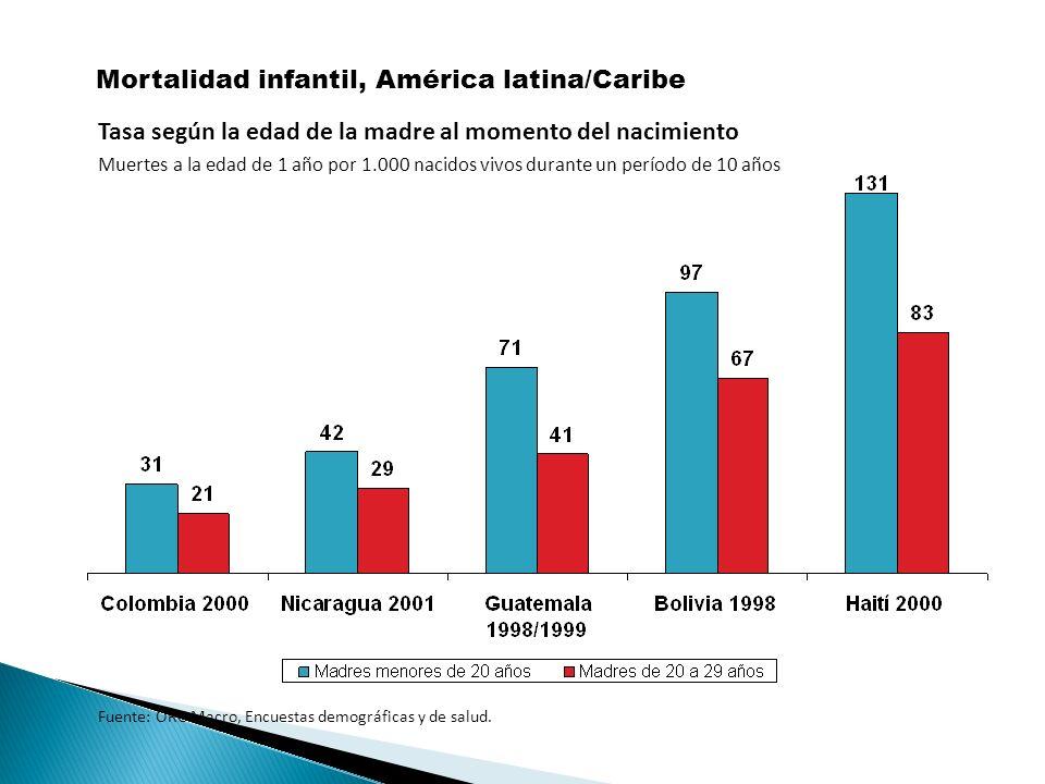 Mortalidad infantil, América latina/Caribe