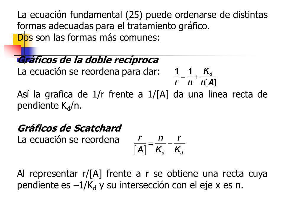 La ecuación fundamental (25) puede ordenarse de distintas formas adecuadas para el tratamiento gráfico.