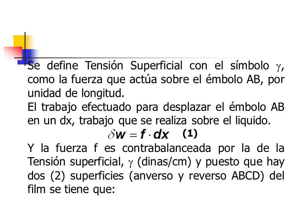 Se define Tensión Superficial con el símbolo , como la fuerza que actúa sobre el émbolo AB, por unidad de longitud.