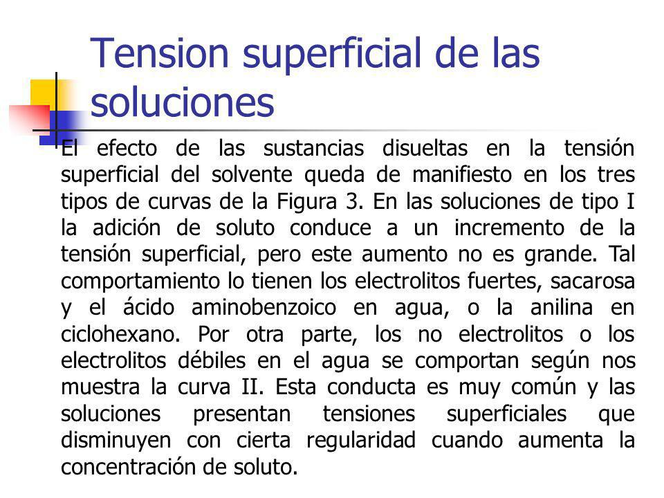 Tension superficial de las soluciones