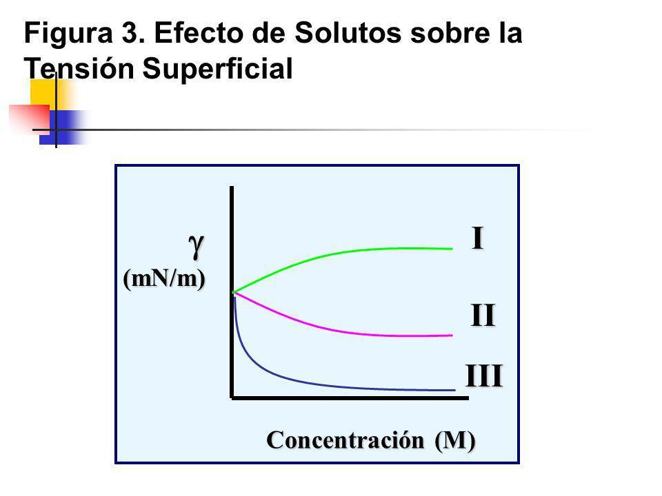  I II III Figura 3. Efecto de Solutos sobre la Tensión Superficial