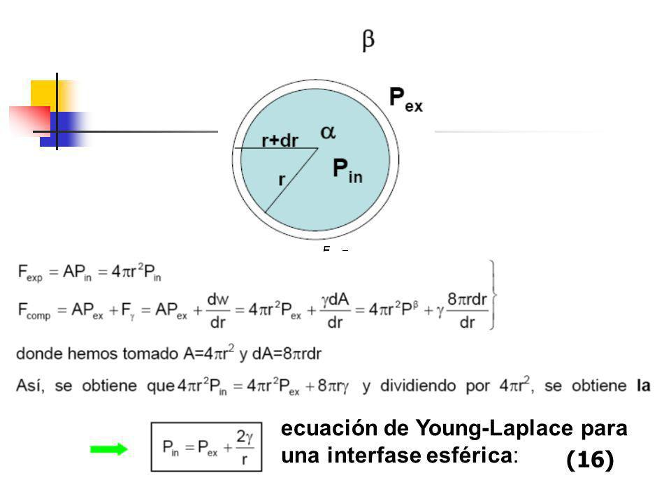 ecuación de Young-Laplace para una interfase esférica: