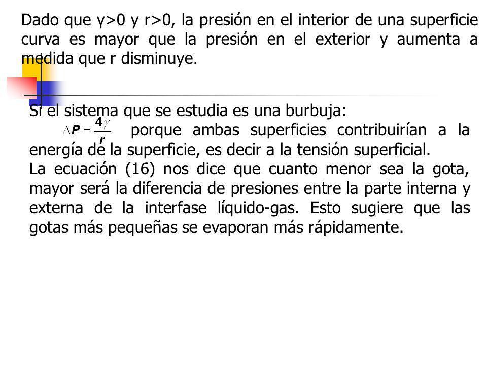 Dado que γ>0 y r>0, la presión en el interior de una superficie curva es mayor que la presión en el exterior y aumenta a medida que r disminuye.