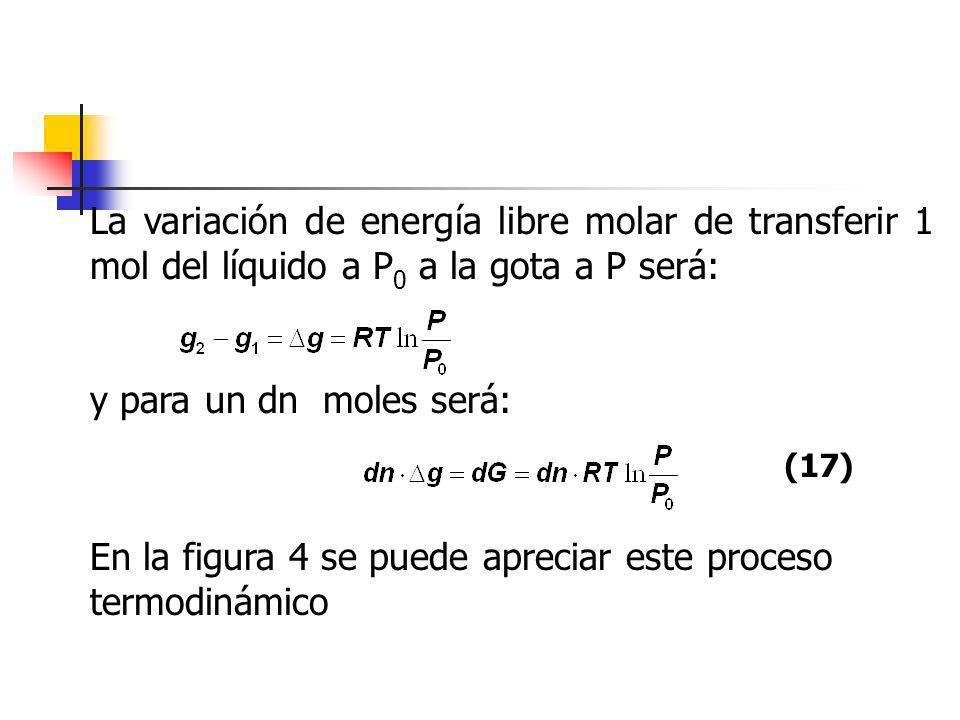 En la figura 4 se puede apreciar este proceso termodinámico