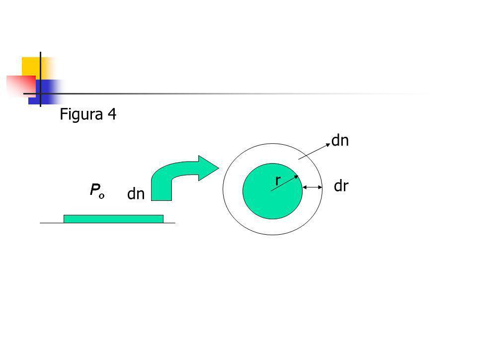 Figura 4 dn dr r