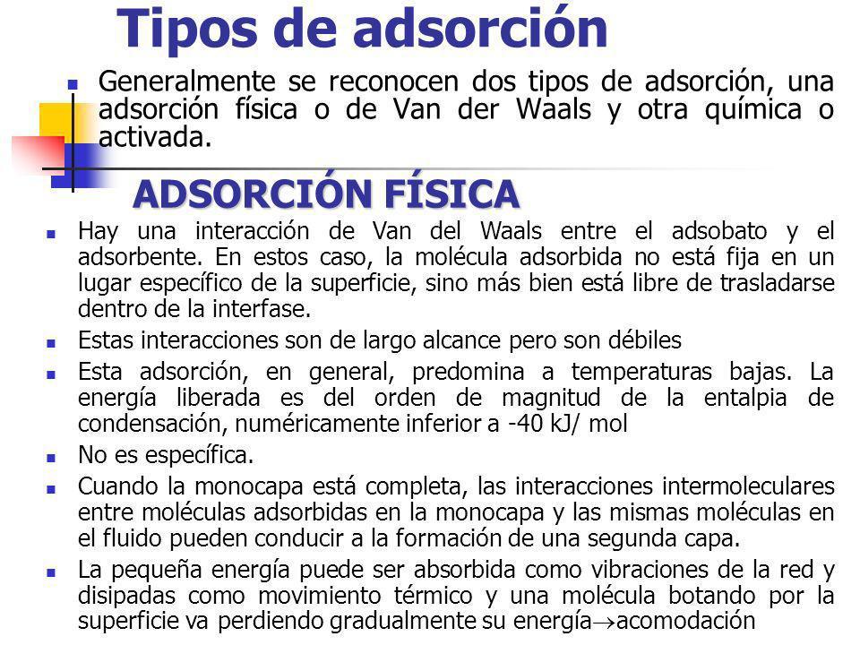 Tipos de adsorción ADSORCIÓN FÍSICA