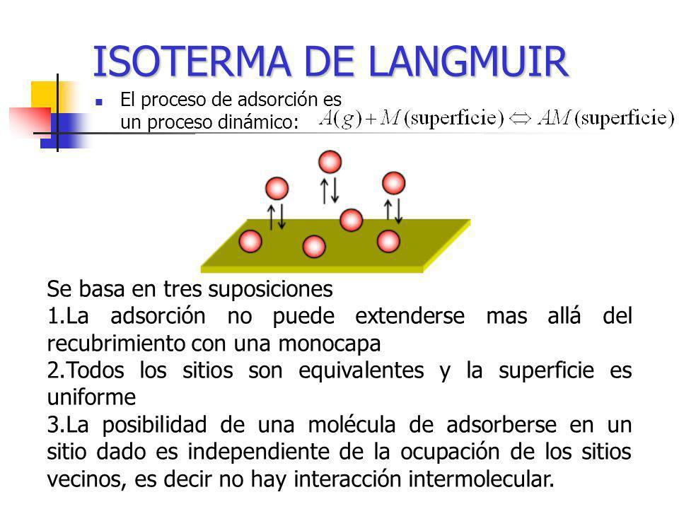 ISOTERMA DE LANGMUIR Se basa en tres suposiciones