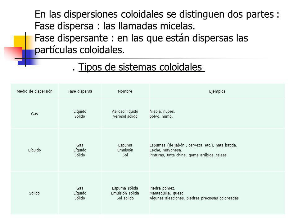 En las dispersiones coloidales se distinguen dos partes :