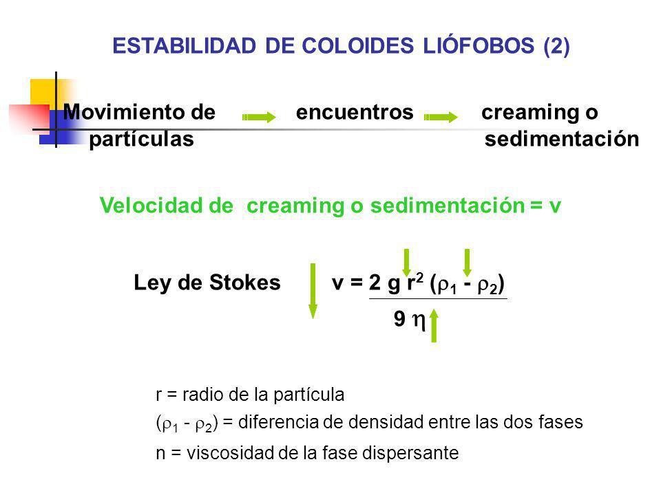 ESTABILIDAD DE COLOIDES LIÓFOBOS (2)