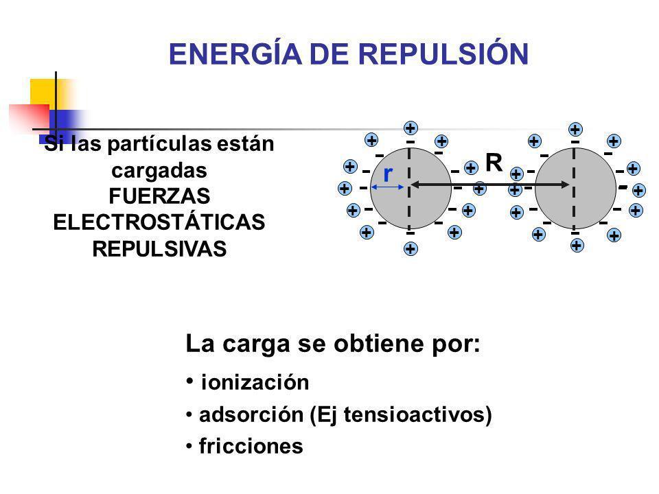 Si las partículas están cargadas FUERZAS ELECTROSTÁTICAS