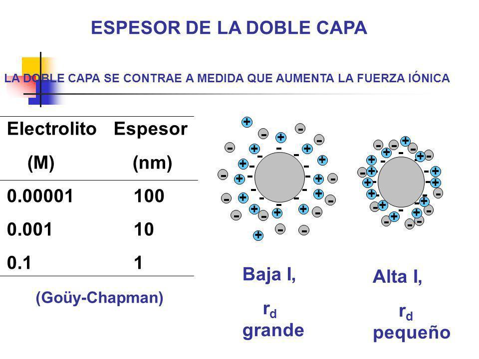 ESPESOR DE LA DOBLE CAPA